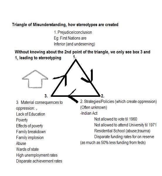 Triangle of Misunderstanding